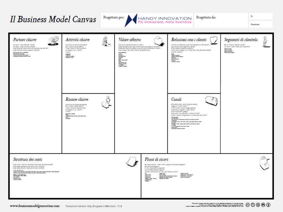 Business Model Canvas in pochi click di Handy Innovation