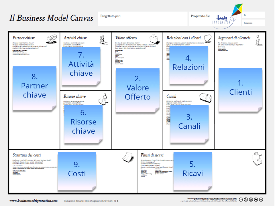 Business Model Canvas in pochi click italiano
