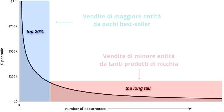 Grafico della Coda Lunga