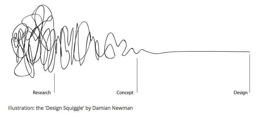 Grafico dello scarabocchio della progettazione di Newman