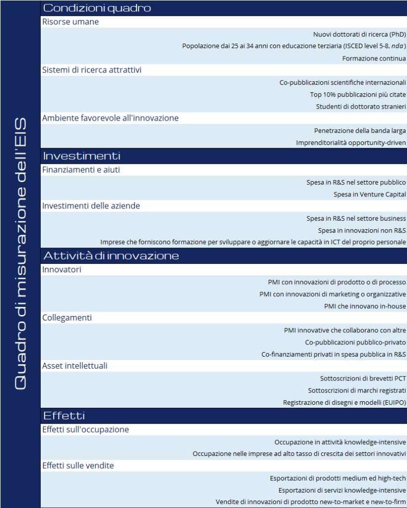 European Innovation Scoreboard 2020 - Quadro di misurazione in italiano