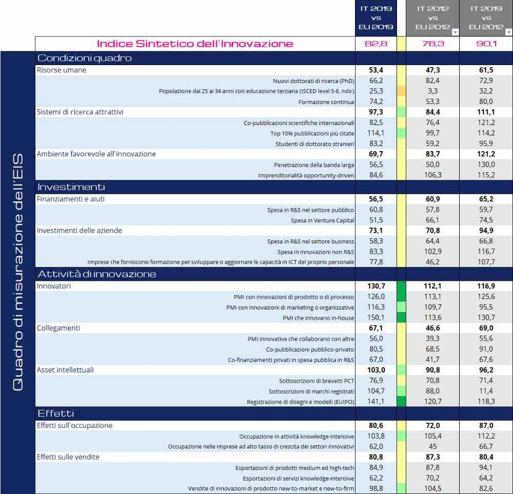 Indice Sintetico dell'Innovazione IT vs. EU