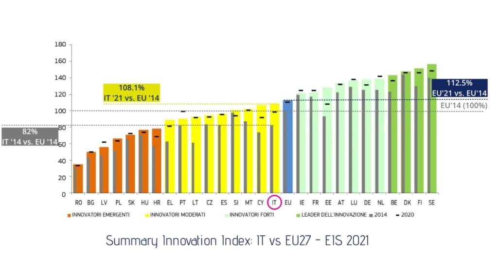 Summary Innovation Index Italia vs EU27 - EIS 2021