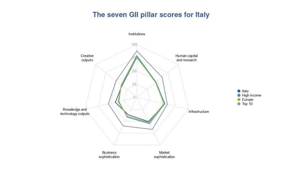 Diagramma di Kiviat pilastri del GII 2021 - Italia vs Europa e Top Ten